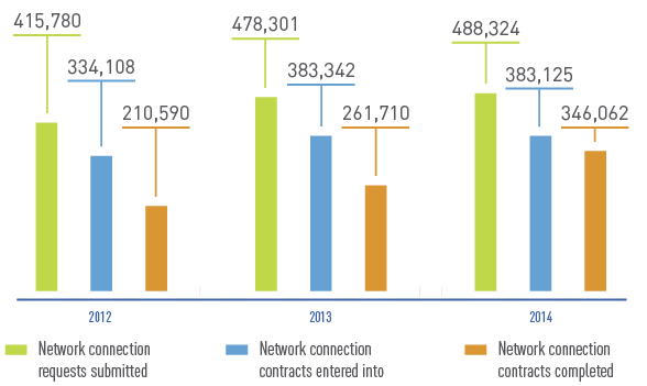 Changes in the Network Connection Volume, pcs.
